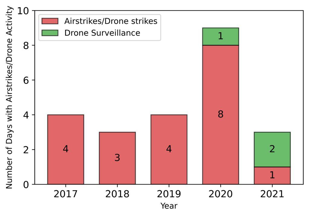 Turkish Airstrikes, Drone Strikes, and Surveillance in Sinjar 2017-2021